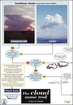 portada The Cloud Name Trail: A Key to Clouds